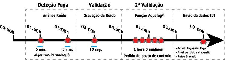 deteção de fuga-validação-configuração-sincronização-registo-dados